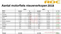 Nederlandse motormarkt groeit 3% in 2018, BMW marktleider - Kort, snel en actueel altijd het allerla